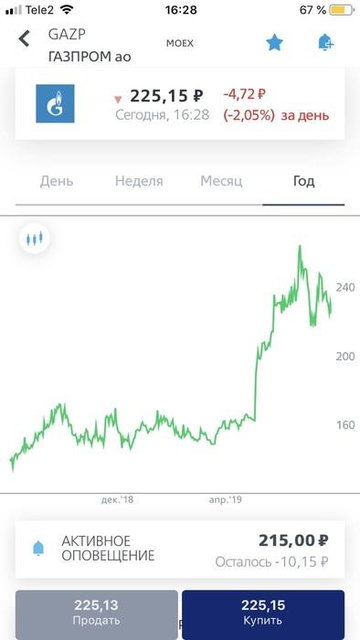 втб инвестиции облигации
